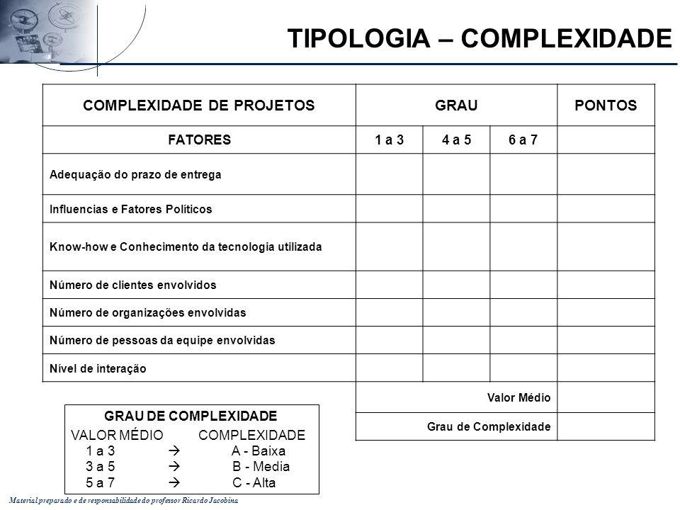Material preparado e de responsabilidade do professor Ricardo Jacobina COMPLEXIDADE DE PROJETOSGRAUPONTOS FATORES1 a 34 a 56 a 7 Adequação do prazo de