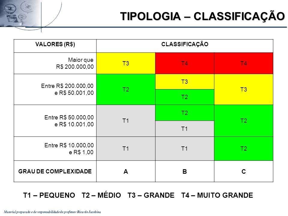 Material preparado e de responsabilidade do professor Ricardo Jacobina VALORES (R$)CLASSIFICAÇÃO Maior que R$ 200.000,00 T3T4 Entre R$ 200.000,00 e R$
