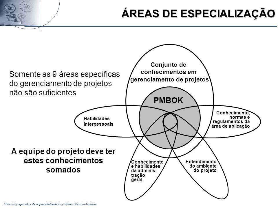 Material preparado e de responsabilidade do professor Ricardo Jacobina Conjunto de conhecimentos em gerenciamento de projetos PMBOK Habilidades interp
