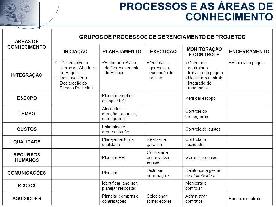 Material preparado e de responsabilidade do professor Ricardo Jacobina ÁREAS DE CONHECIMENTO GRUPOS DE PROCESSOS DE GERENCIAMENTO DE PROJETOS INICIAÇÃ