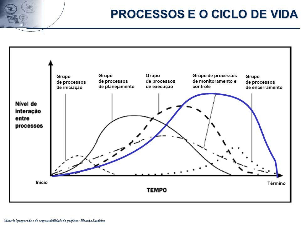 Material preparado e de responsabilidade do professor Ricardo Jacobina PROCESSOS E O CICLO DE VIDA Grupo de processos de iniciação Grupo de processos