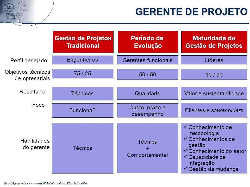 Material preparado e de responsabilidade do professor Ricardo Jacobina Engenheiros 75 / 25 Técnicos Funciona? Técnica Gerentes funcionais 50 / 50 Qual