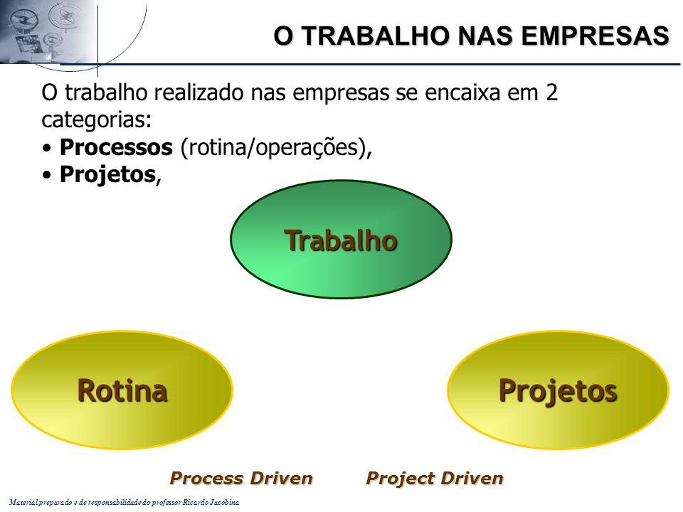 Material preparado e de responsabilidade do professor Ricardo Jacobina RotinaProjetos Trabalho Process Driven Project Driven O TRABALHO NAS EMPRESAS O