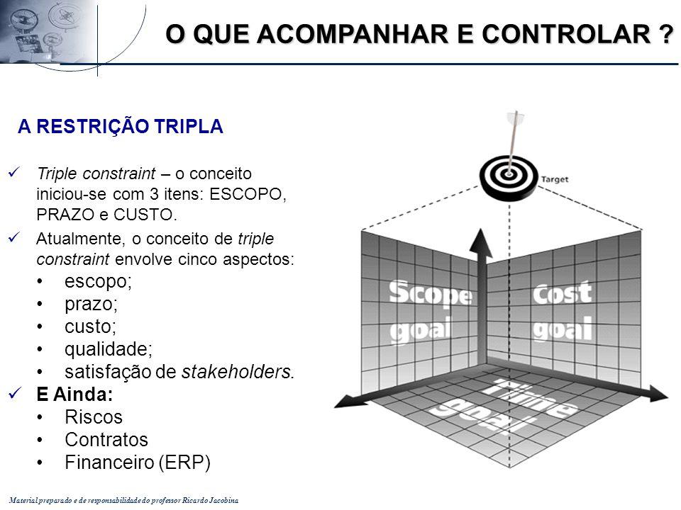 Material preparado e de responsabilidade do professor Ricardo Jacobina A RESTRIÇÃO TRIPLA Triple constraint – o conceito iniciou-se com 3 itens: ESCOP