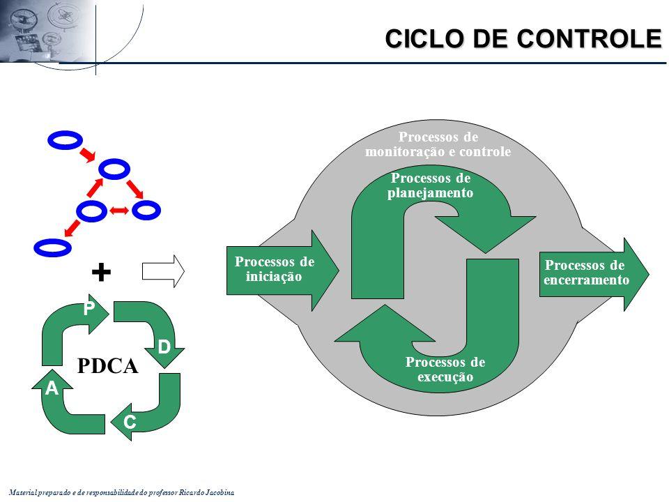 Material preparado e de responsabilidade do professor Ricardo Jacobina Processos de planejamento Processos de execução Processos de iniciação Processo