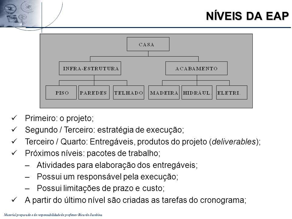 Material preparado e de responsabilidade do professor Ricardo Jacobina NÍVEIS DA EAP Primeiro: o projeto; Segundo / Terceiro: estratégia de execução;