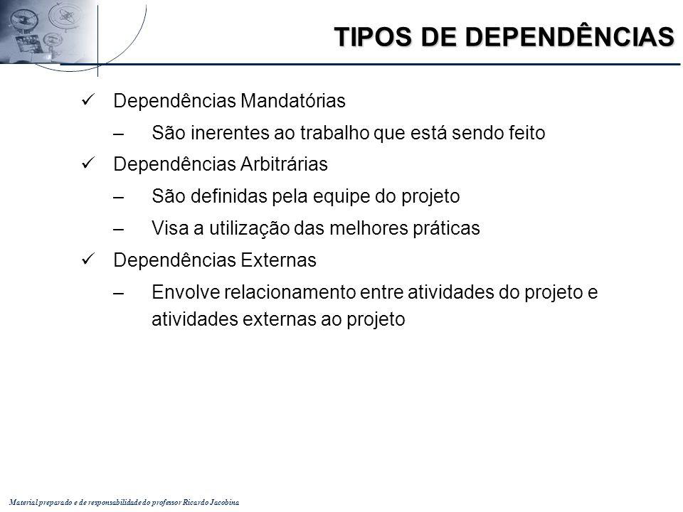 Material preparado e de responsabilidade do professor Ricardo Jacobina TIPOS DE DEPENDÊNCIAS Dependências Mandatórias –São inerentes ao trabalho que e