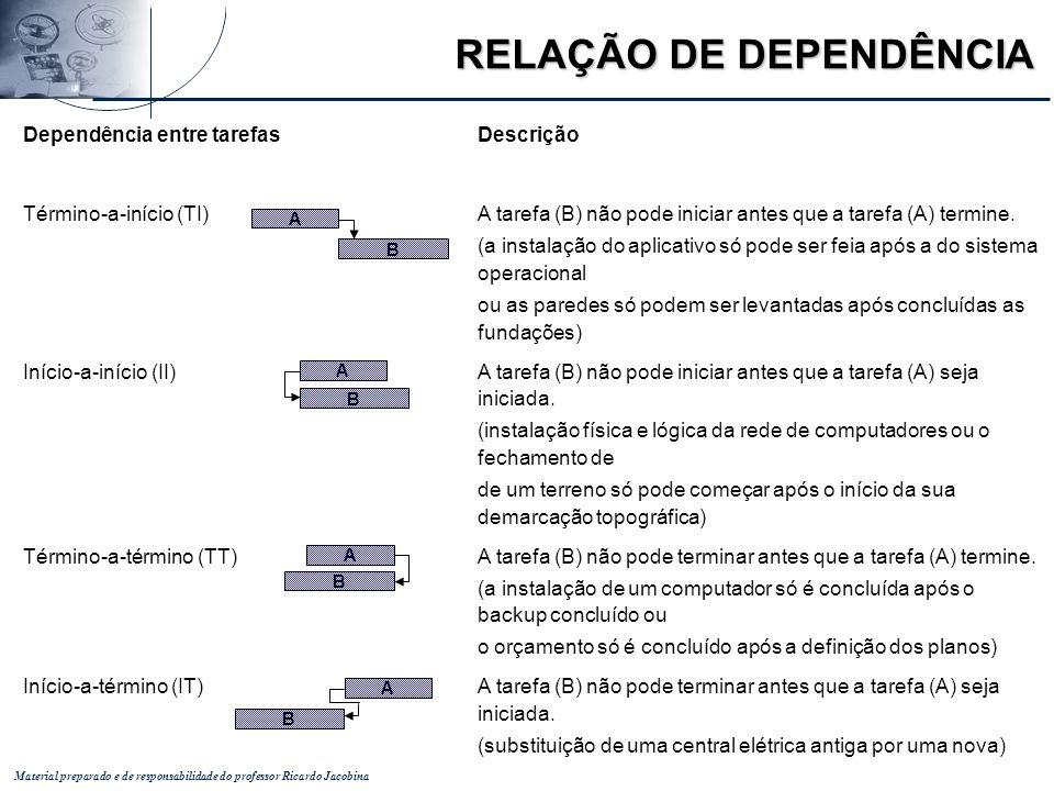 Material preparado e de responsabilidade do professor Ricardo Jacobina Dependência entre tarefasDescrição Término-a-início (TI)A tarefa (B) não pode i