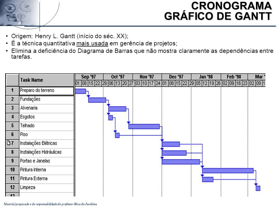 Material preparado e de responsabilidade do professor Ricardo Jacobina CRONOGRAMA GRÁFICO DE GANTT Origem: Henry L. Gantt (início do séc. XX); É a téc