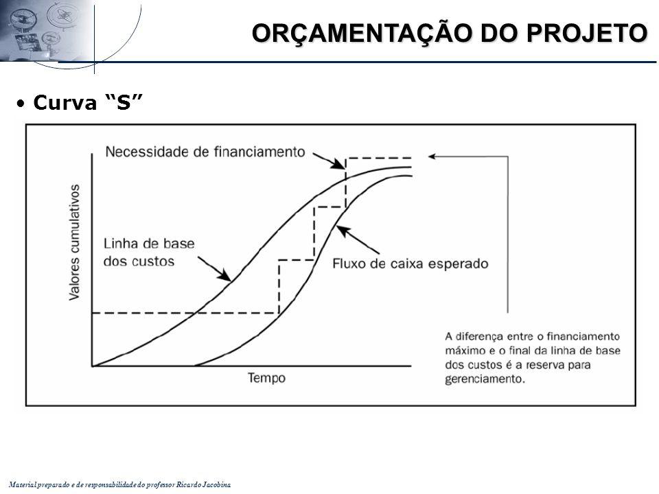 Material preparado e de responsabilidade do professor Ricardo Jacobina ORÇAMENTAÇÃO DO PROJETO Curva S