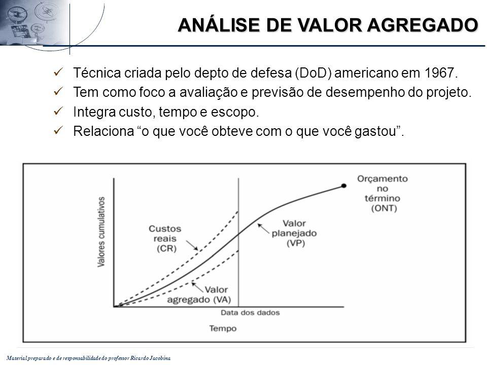 Material preparado e de responsabilidade do professor Ricardo Jacobina ANÁLISE DE VALOR AGREGADO Técnica criada pelo depto de defesa (DoD) americano e