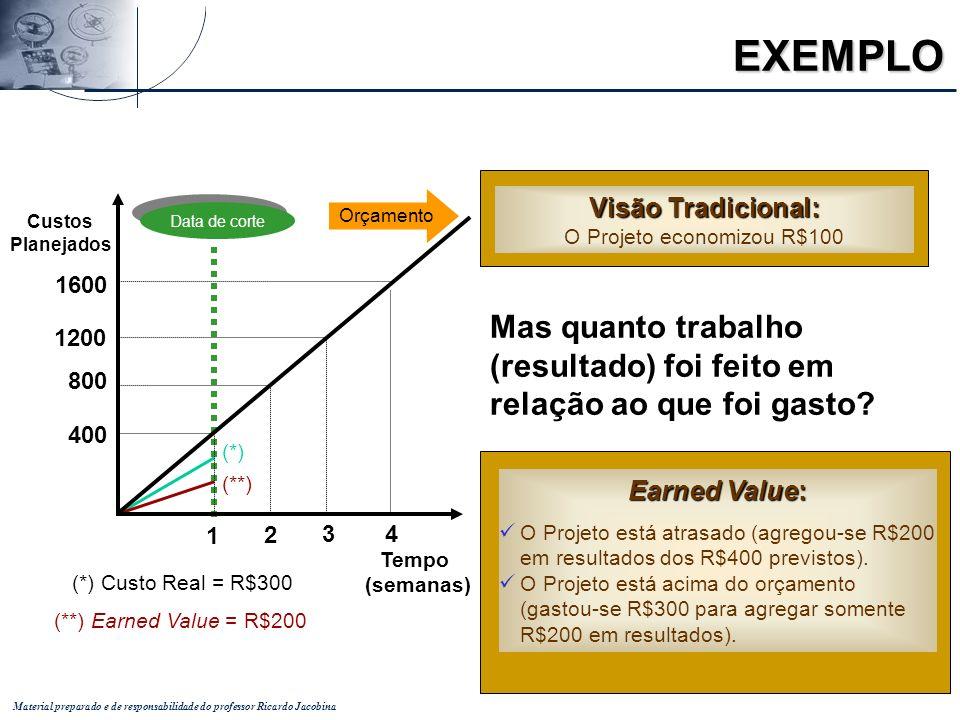 Material preparado e de responsabilidade do professor Ricardo Jacobina Mas quanto trabalho (resultado) foi feito em relação ao que foi gasto? Visão Tr