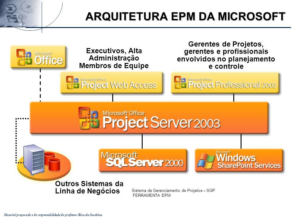 Material preparado e de responsabilidade do professor Ricardo Jacobina Executivos, Alta Administração Membros de Equipe Gerentes de Projetos, gerentes