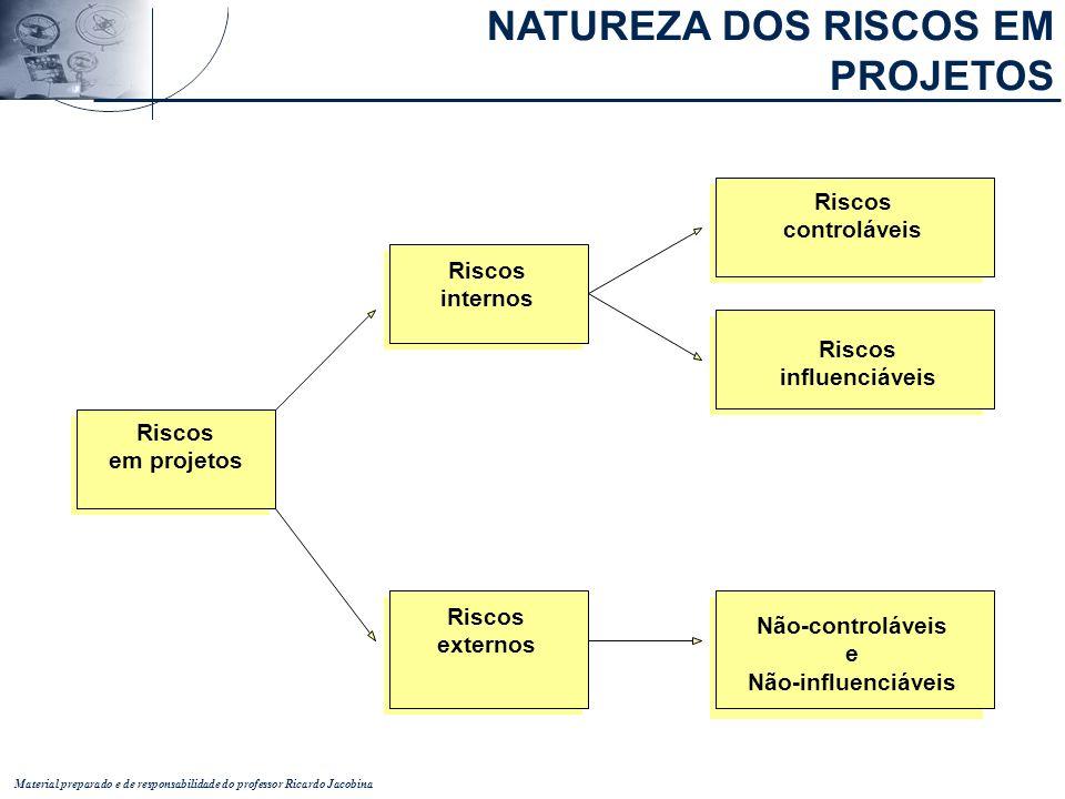 Material preparado e de responsabilidade do professor Ricardo Jacobina Riscos em projetos Riscos internos Riscos externos Riscos controláveis Riscos i