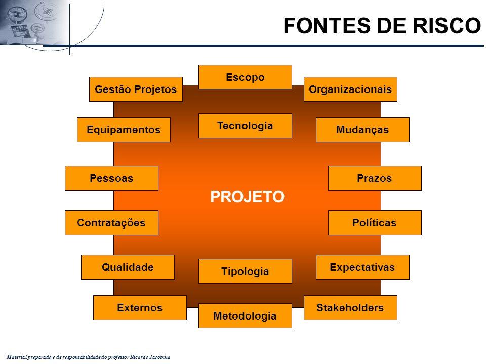 Material preparado e de responsabilidade do professor Ricardo Jacobina PROJETO Tecnologia Mudanças Prazos Políticas ExpectativasQualidade Contratações