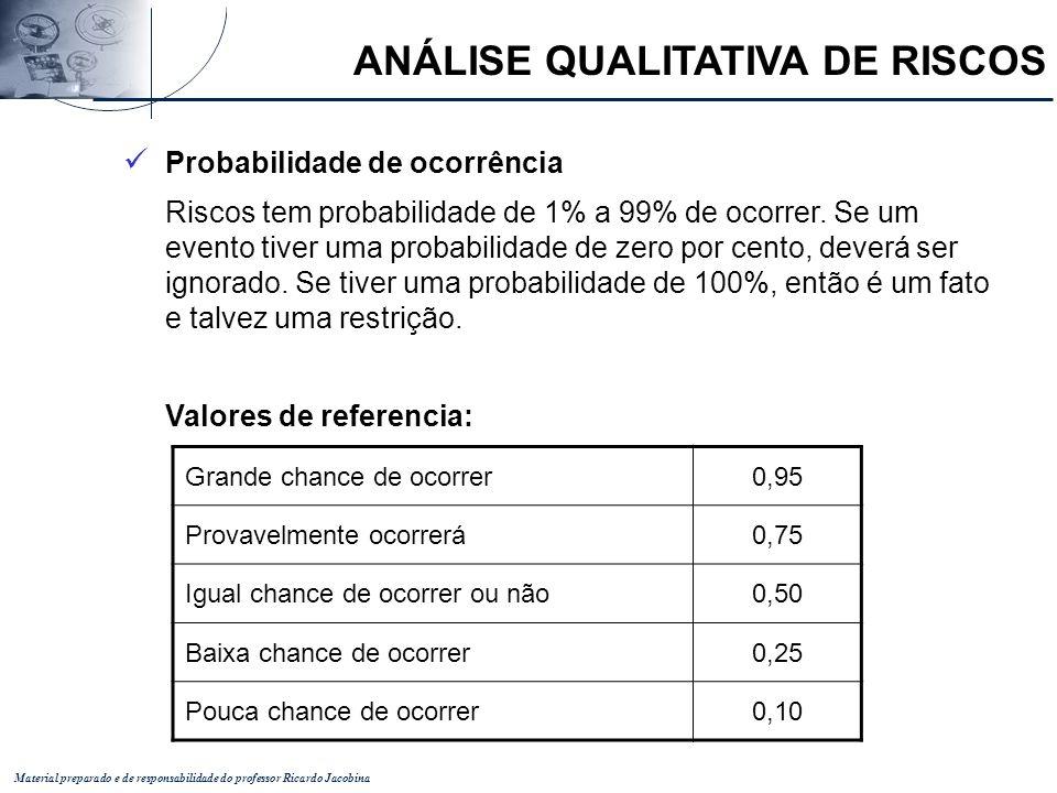Material preparado e de responsabilidade do professor Ricardo Jacobina Probabilidade de ocorrência Riscos tem probabilidade de 1% a 99% de ocorrer. Se