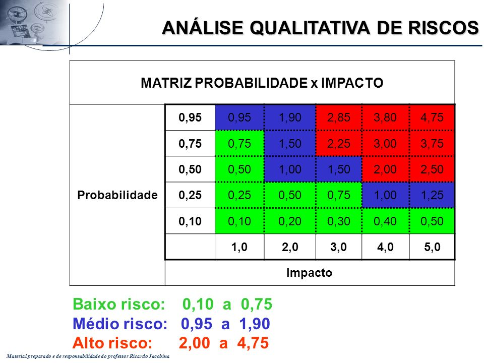 Material preparado e de responsabilidade do professor Ricardo Jacobina MATRIZ PROBABILIDADE x IMPACTO Probabilidade 0,95 1,902,853,804,75 0,75 1,502,2