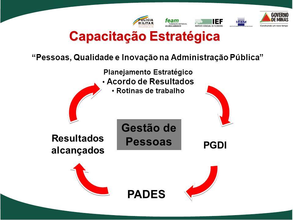 Pessoas, Qualidade e Inovação na Administração Pública Gestão de Pessoas Resultados alcançados Planejamento Estratégico Acordo de Resultados Rotinas d