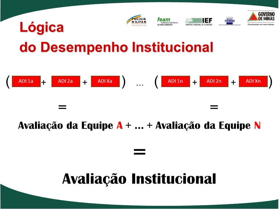 = = Avaliação da Equipe A +... + Avaliação da Equipe N = Avaliação Institucional Lógica do Desempenho Institucional ADI 1aADI 2aADI Xa ( + + )... ( +
