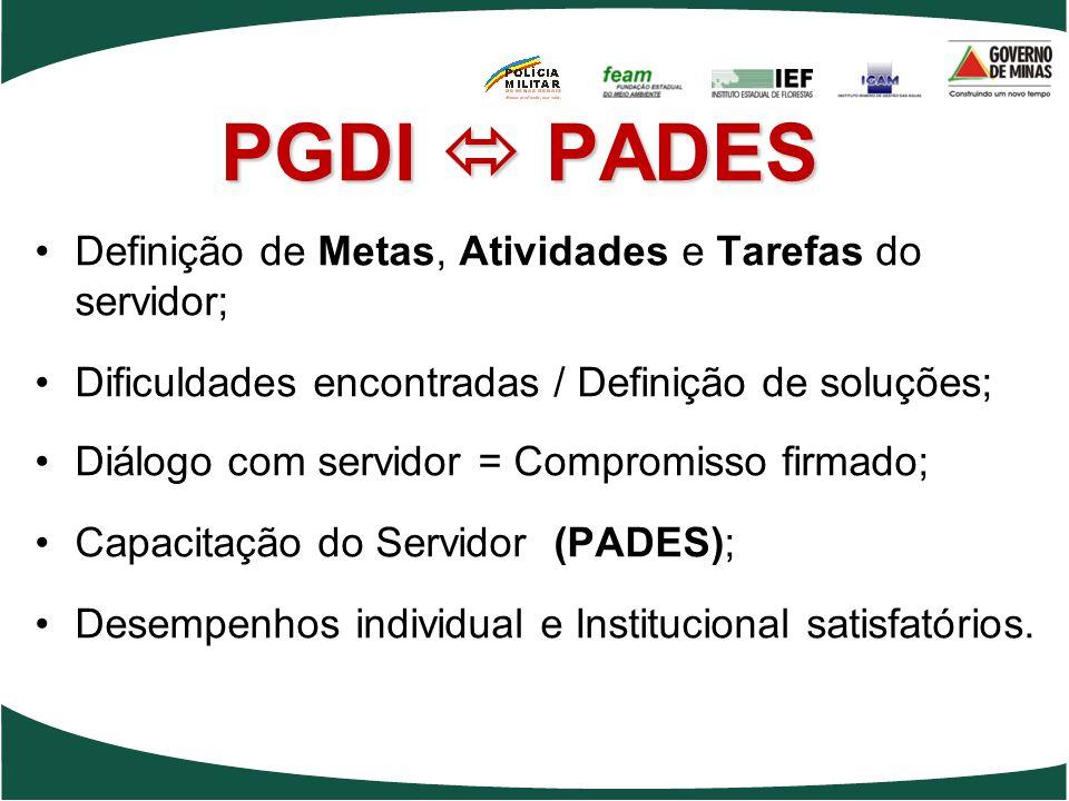 PGDI PADES Definição de Metas, Atividades e Tarefas do servidor; Dificuldades encontradas / Definição de soluções; Diálogo com servidor = Compromisso