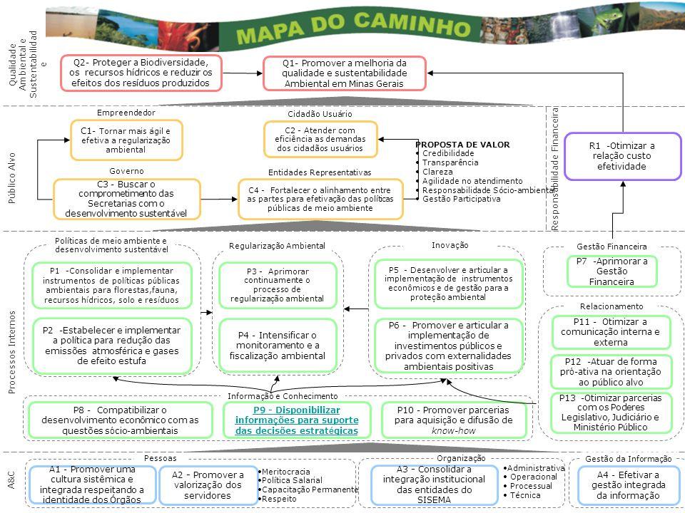 Informação e Conhecimento Qualidade Ambiental e Sustentabilidad e Público Alvo Processos Internos A&C Responsabilidade Financeira Q1- Promover a melho