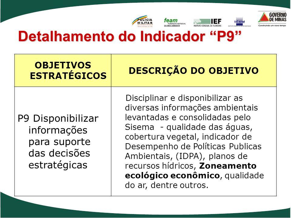 Detalhamento do Indicador P9 OBJETIVOS ESTRATÉGICOS DESCRIÇÃO DO OBJETIVO P9 Disponibilizar informações para suporte das decisões estratégicas Discipl