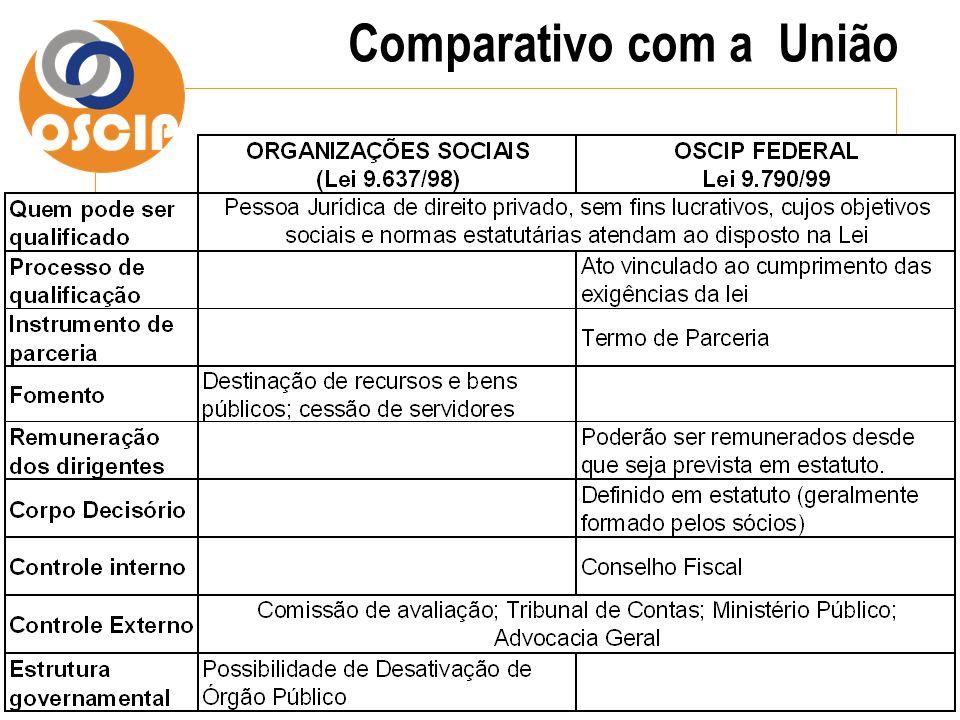 Forma de Monitoramento Acompanhamento e avaliação dos resultados do Termo de Parceria: pelo órgão estatal parceiro; por uma comissão de avaliação.