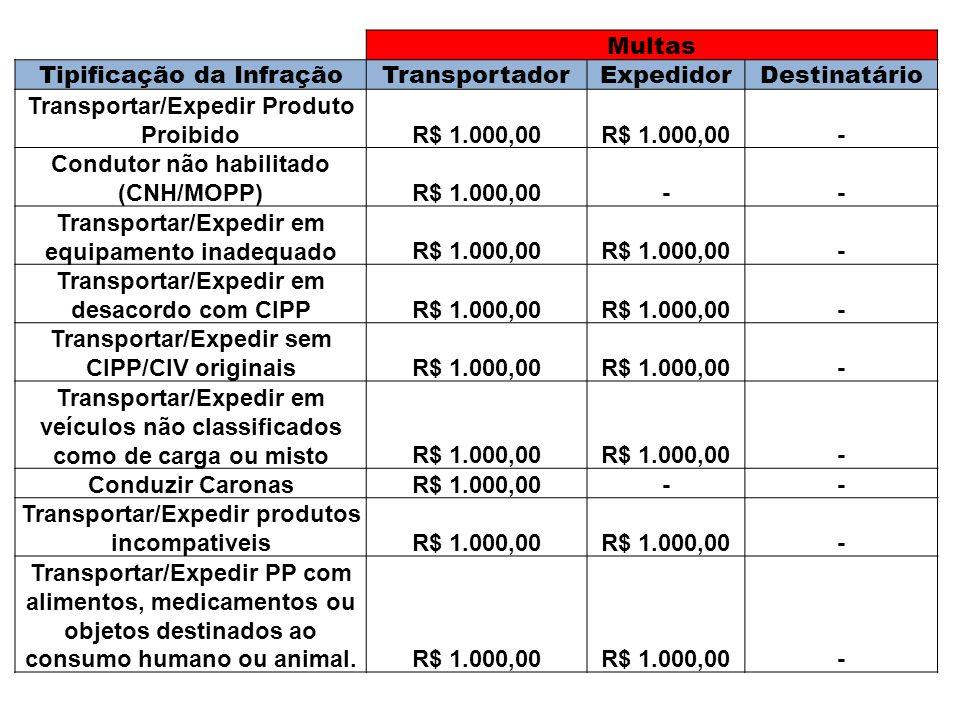 Multas Tipificação da InfraçãoTransportadorExpedidorDestinatário Transportar/Expedir Produto ProibidoR$ 1.000,00 - Condutor não habilitado (CNH/MOPP)R