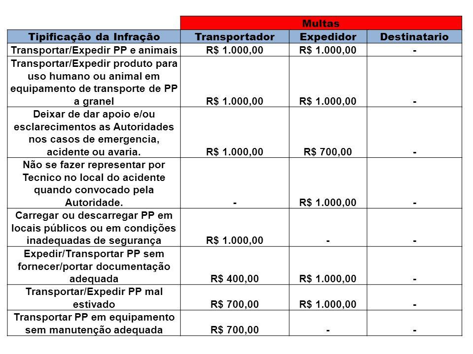 Multas Tipificação da InfraçãoTransportadorExpedidorDestinatario Transportar/Expedir PP e animaisR$ 1.000,00 - Transportar/Expedir produto para uso hu