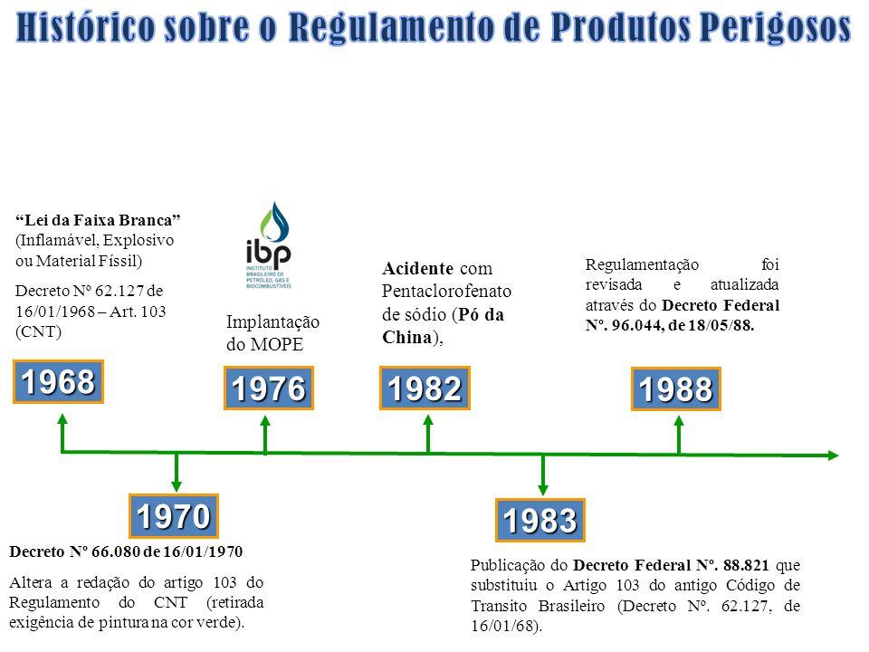 Publicação do Decreto Federal Nº. 88.821 que substituiu o Artigo 103 do antigo Código de Transito Brasileiro (Decreto Nº. 62.127, de 16/01/68). 1983 1