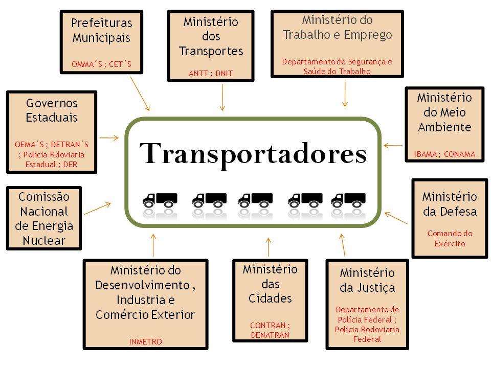 PRINCIPAIS ALTERAÇÕES INTRODUZIDAS NA REGULAMENTAÇÃO PARA O TRANSPORTE DE PRODUTOS PERIGOSOS REGULAMENTAÇÃO ANTERIOR ANEXO AO DECRETO Nº.