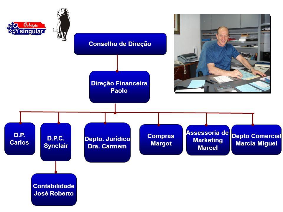 Conselho de Direção Direção Financeira Paolo D.P. Carlos D.P.C. Synclair Contabilidade José Roberto Depto. Jurídico Dra. Carmem Compras Margot Assesso