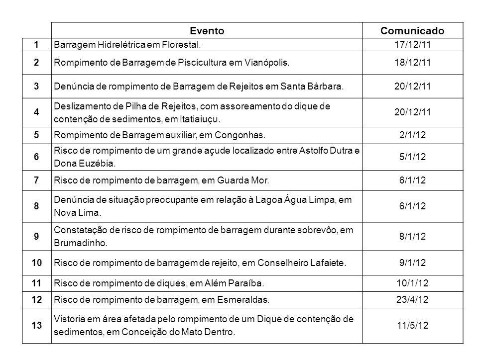EventoComunicado 1Barragem Hidrelétrica em Florestal.17/12/11 2Rompimento de Barragem de Piscicultura em Vianópolis.18/12/11 3Denúncia de rompimento de Barragem de Rejeitos em Santa Bárbara.20/12/11 4 Deslizamento de Pilha de Rejeitos, com assoreamento do dique de contenção de sedimentos, em Itatiaiuçu.