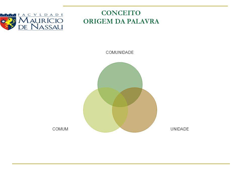 CONCEITO ORIGEM DA PALAVRA COMUNIDADE UNIDADECOMUM
