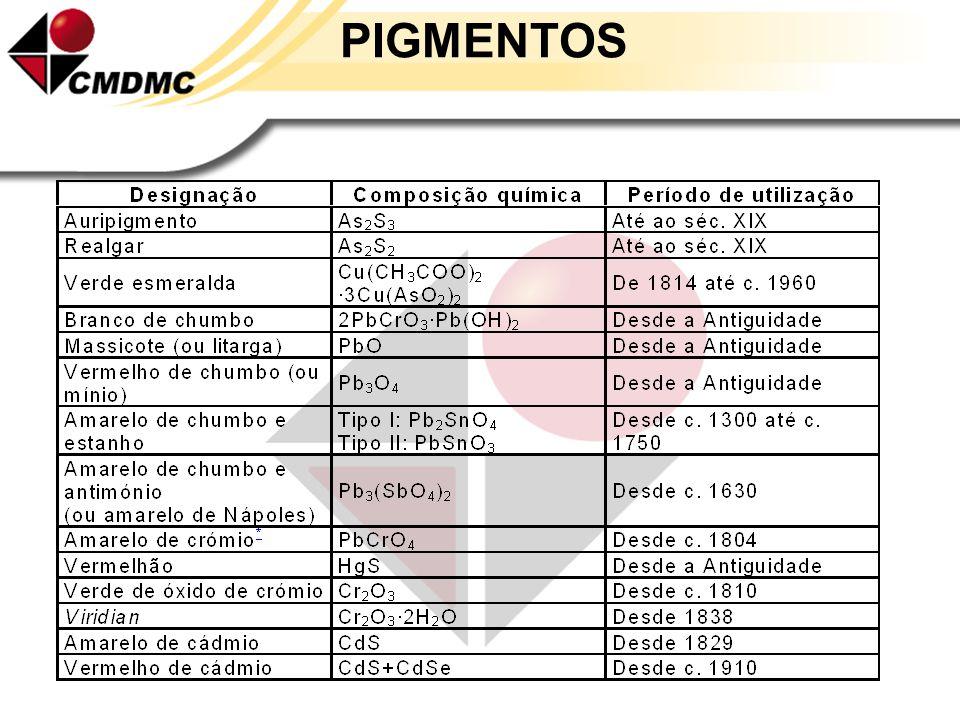 PIGMENTOS O que são PIGMENTOS ? São materiais sólidos, orgânicos ou inorgânicos, brancos, pretos ou coloridos, que devem ser insolúveis nos substratos