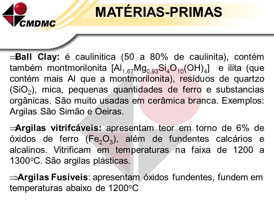 Principais tipos de argilas: Argila altamente aluminosa: é plástica e apresenta um alto teor de óxido de alumínio (Al 2 O 3 ), superior a 45%. Contém