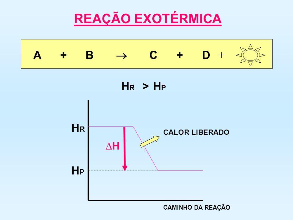 HRHR HPHP A + B C + D + HRHR HPHP > REAÇÃO EXOTÉRMICA CAMINHO DA REAÇÃO H CALOR LIBERADO