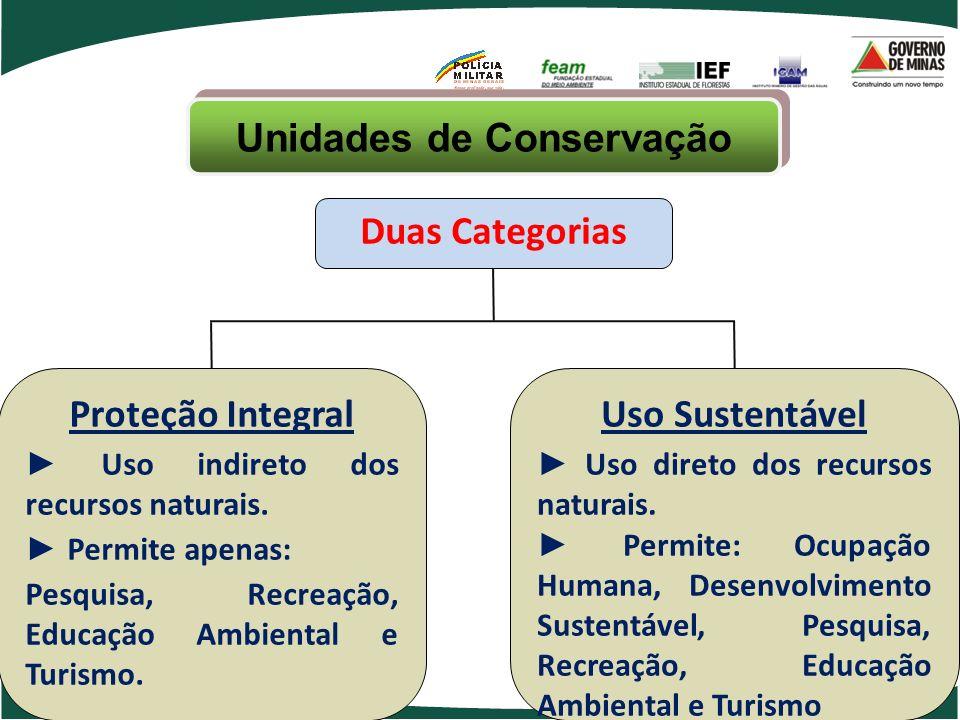 Unidades de Conservação Duas Categorias Proteção Integral Uso indireto dos recursos naturais. Permite apenas: Pesquisa, Recreação, Educação Ambiental