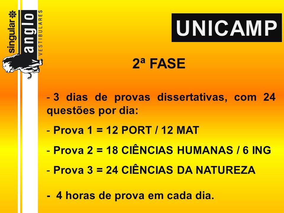 2ª FASE - 3 dias de provas dissertativas, com 24 questões por dia: - Prova 1 = 12 PORT / 12 MAT - Prova 2 = 18 CIÊNCIAS HUMANAS / 6 ING - Prova 3 = 24