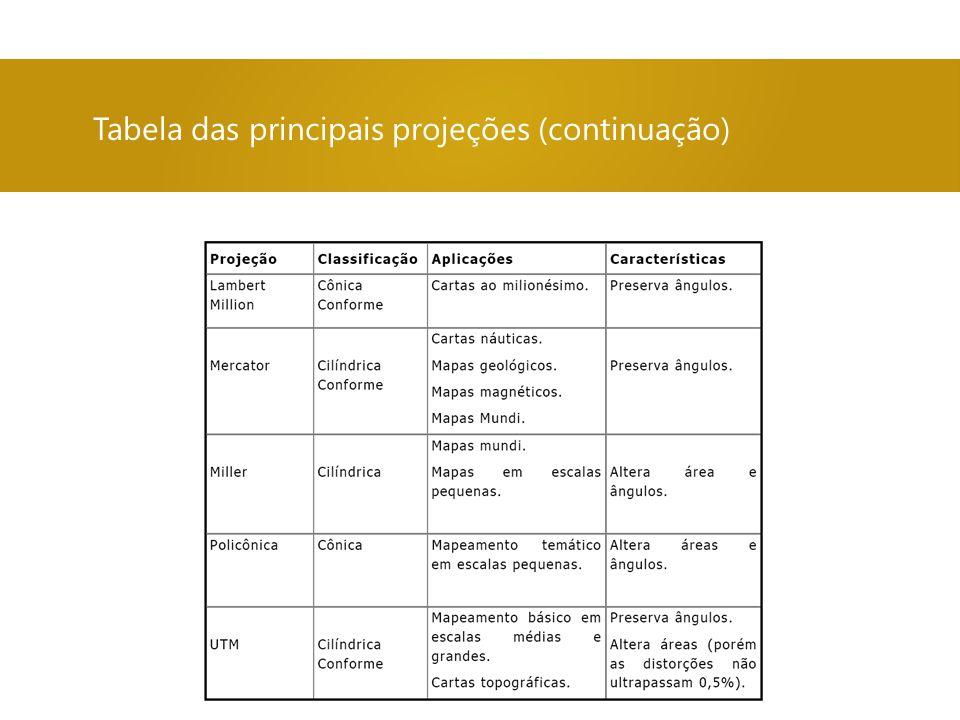 Tabela das principais projeções (continuação)