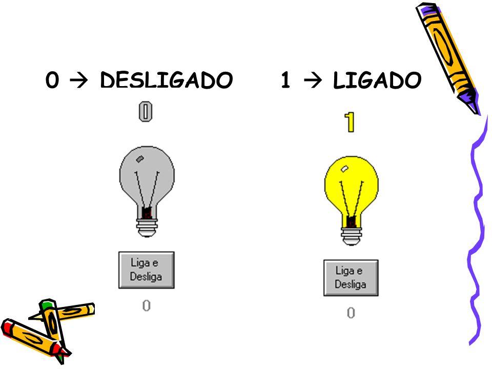 0 DESLIGADO 1 LIGADO