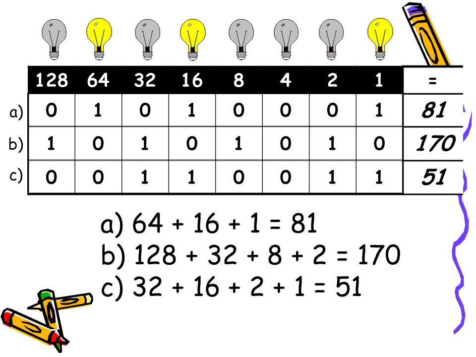 1286432168421= a) 64 + 16 + 1 = 81 b) 128 + 32 + 8 + 2 = 170 c) 32 + 16 + 2 + 1 = 51 a) b) c) 1286432168421= 01010001 81 10101010 170 00110011 51