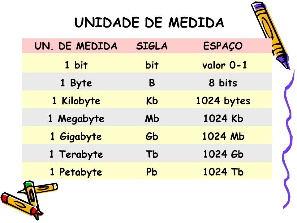 UN. DE MEDIDASIGLAESPAÇO 1 bitbit valor 0-1 1 ByteB8 bits 1 KilobyteKb1024 bytes 1 MegabyteMb1024 Kb 1 GigabyteGb1024 Mb 1 TerabyteTb1024 Gb 1 Petabyt