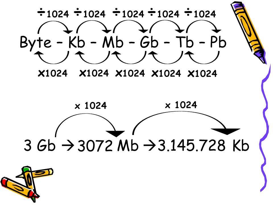 3 Gb Mb 3072 x 1024 3.145.728 Kb x 1024 Byte – Kb – Mb – Gb – Tb – Pb ÷ 1024 x 1024
