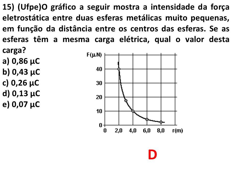 15) (Ufpe)O gráfico a seguir mostra a intensidade da força eletrostática entre duas esferas metálicas muito pequenas, em função da distância entre os