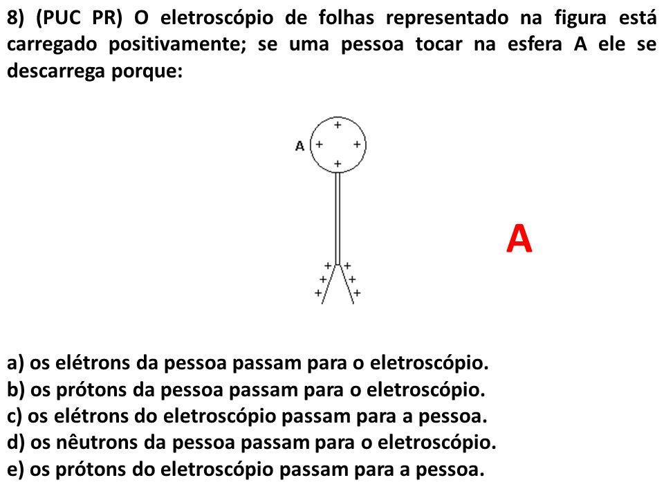8) (PUC PR) O eletroscópio de folhas representado na figura está carregado positivamente; se uma pessoa tocar na esfera A ele se descarrega porque: a)
