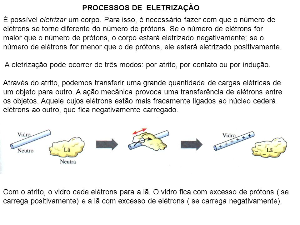 PROCESSOS DE ELETRIZAÇÃO É possível eletrizar um corpo. Para isso, é necessário fazer com que o número de elétrons se torne diferente do número de pró