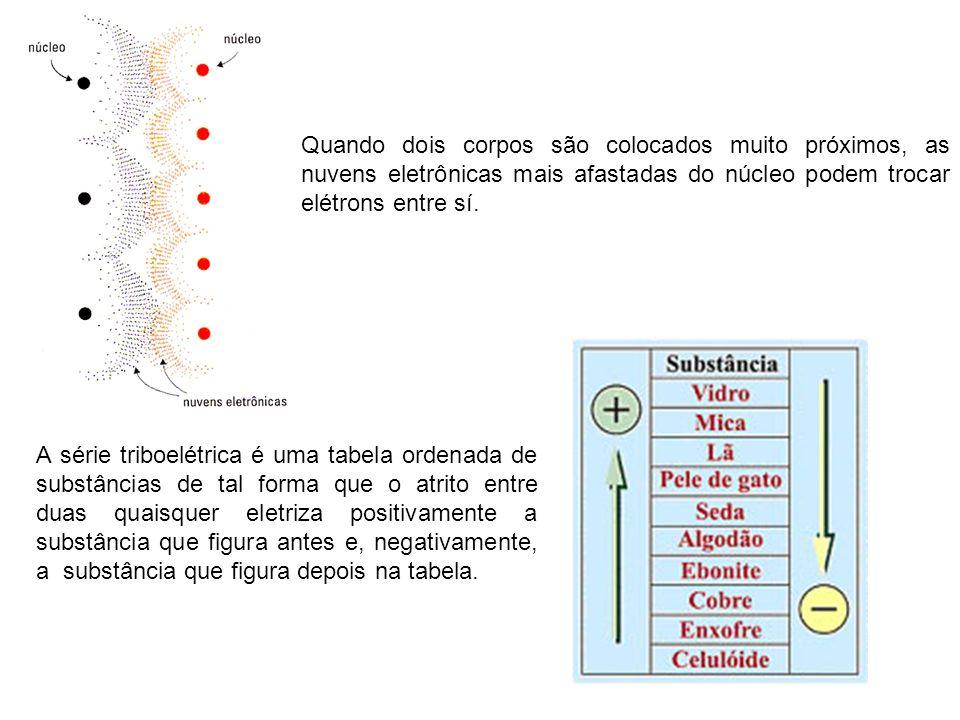 Quando dois corpos são colocados muito próximos, as nuvens eletrônicas mais afastadas do núcleo podem trocar elétrons entre sí.
