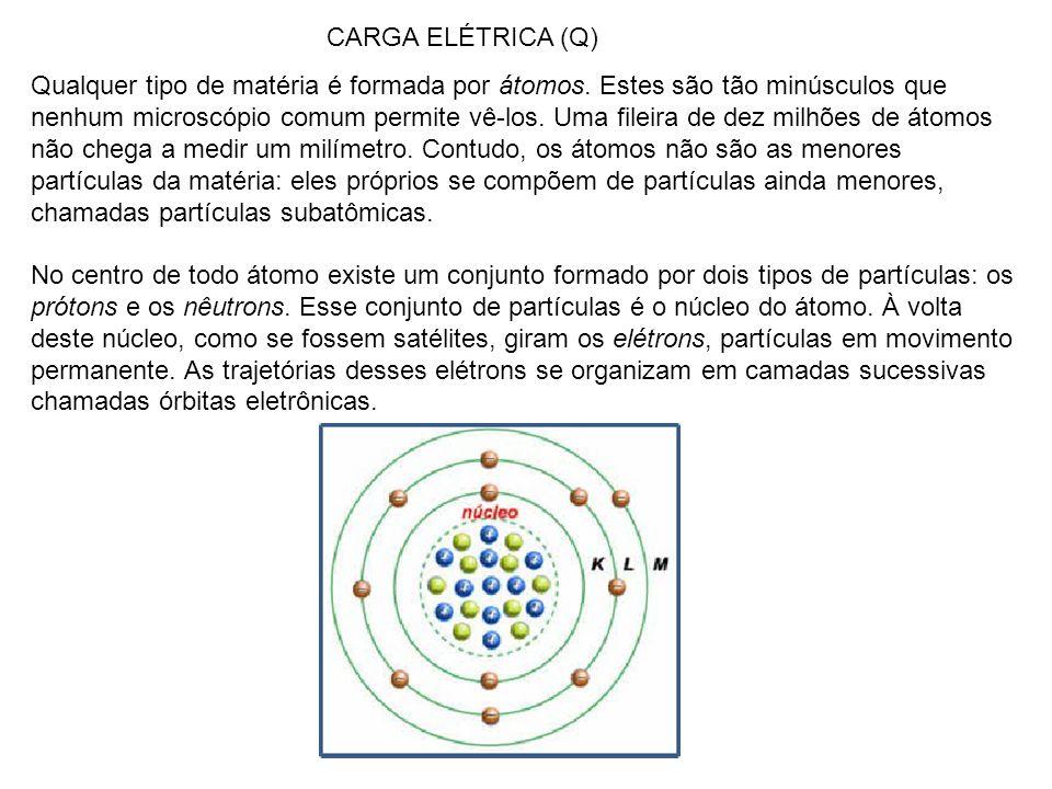 Qualquer tipo de matéria é formada por átomos.