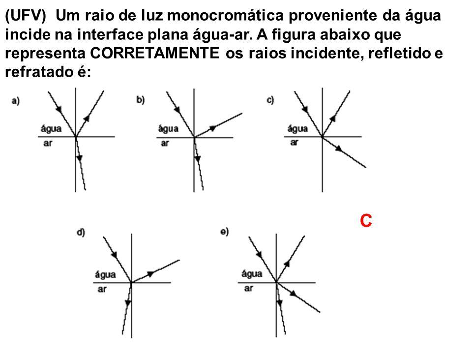 (UFV) Um raio de luz monocromática proveniente da água incide na interface plana água-ar. A figura abaixo que representa CORRETAMENTE os raios inciden